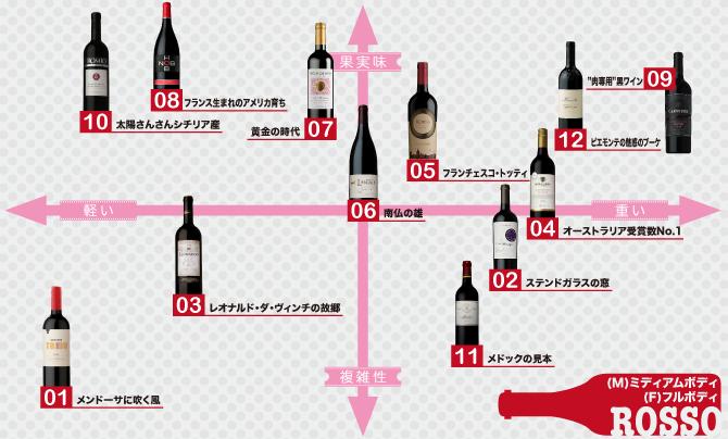 赤ワイン-Bottled Red Wine-