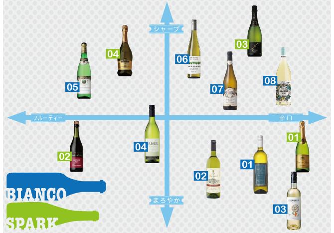 白ワイン&スパークリング-Bottled White Wine & Sparkling-